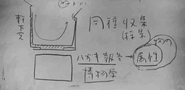 7/9(日)フィールドワークショップ「考現学」もう一歩前へ:名古屋・金山